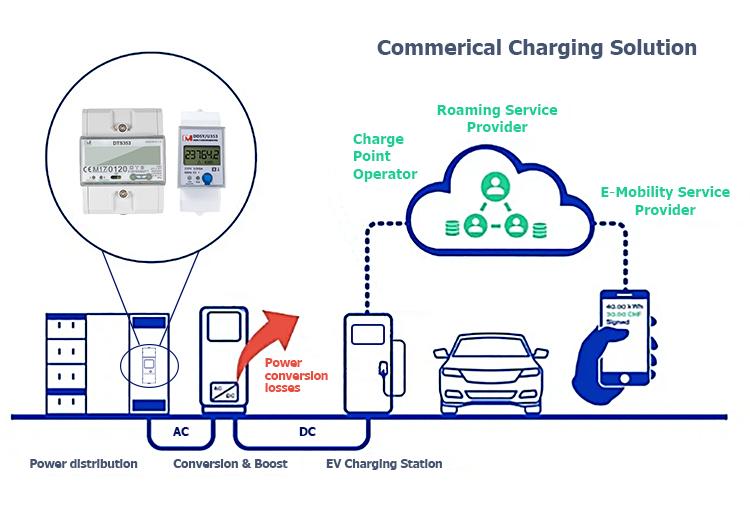 Prepaid Meter for EV Charging Station.jpg