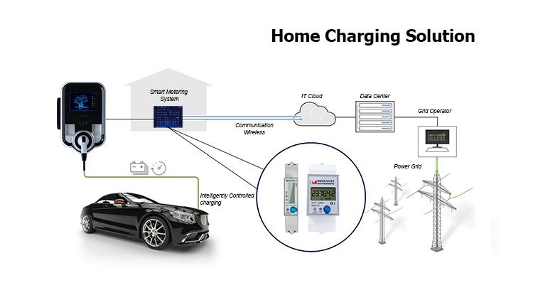Electric Meter for EV Scooter.jpg